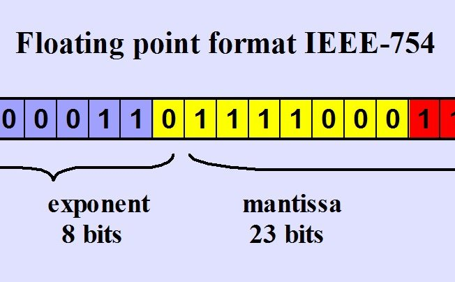 Ieee 754 Floating Point Representation Of Variables Mantissa Exponent Punto Flotante S A