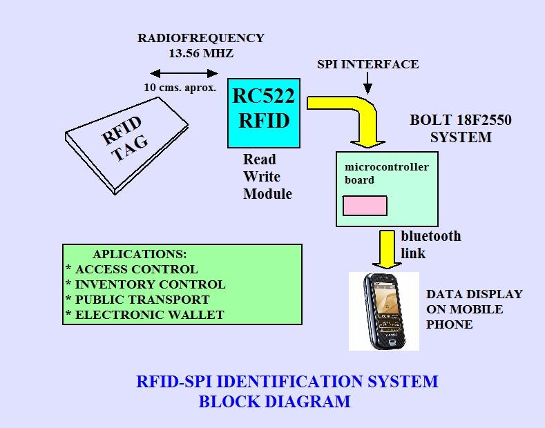 RFID-RC522-READ-WRITE-RFID-MODULE-13 56-MHZ-ISO-14443A-TAG